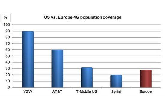 4G bereik Europ vs Amerika