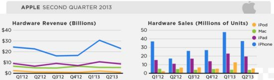 Apple Q2 2013 producten