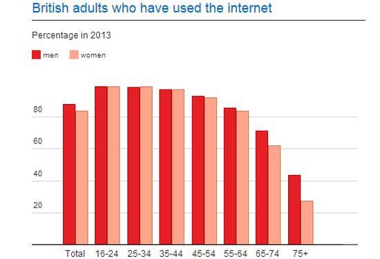 Britten op internet