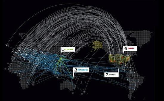 DDoS-aanval