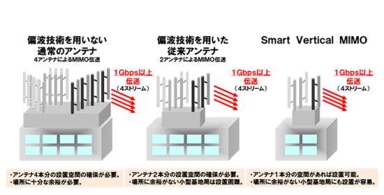NTT-Docomo LTE Advanced