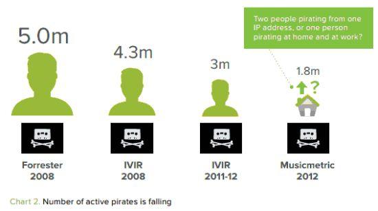 Download piraten Nederland