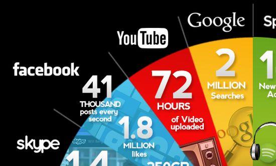 Elke 60 seconden op internet