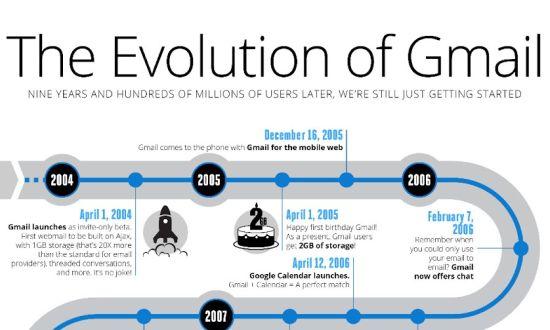 Gmail bestaat 9 jaar!