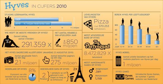 Hyves infographic 2010
