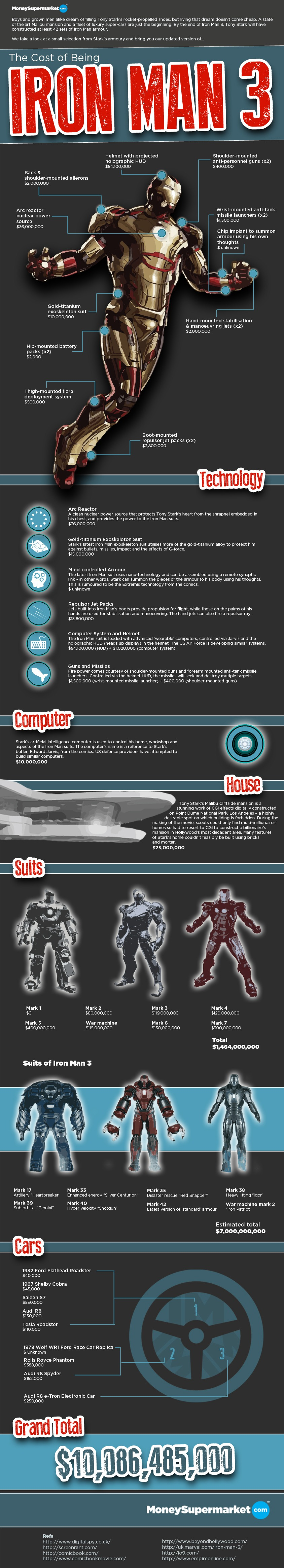 Kosten Iron Man 3