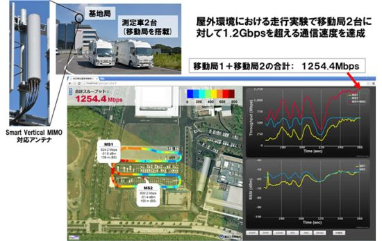LTE-Advanced NTT-Docomo