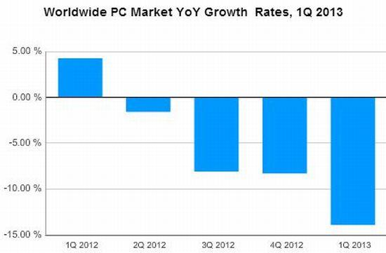 PC markt krimpt