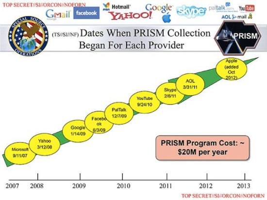 PRISM deelnemers
