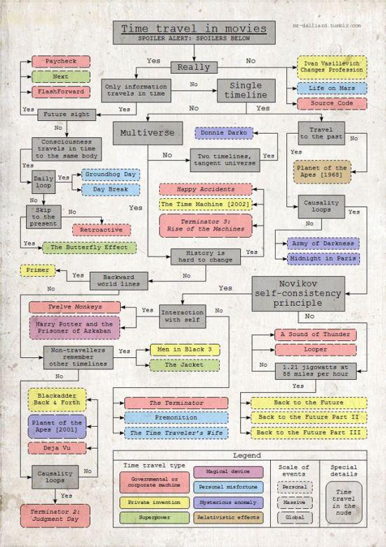 Tijdreizen flow chart