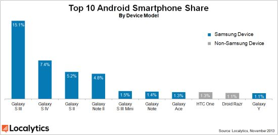 Top 10 Android telefoons