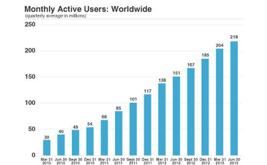 Actieve gebruikers Twitter