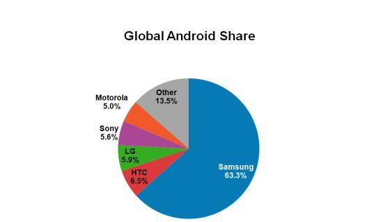 Wereldwijd Android marktaandeel