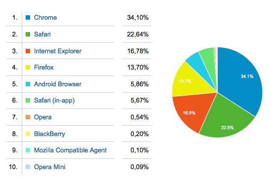 Apparata browser gebruik 2013