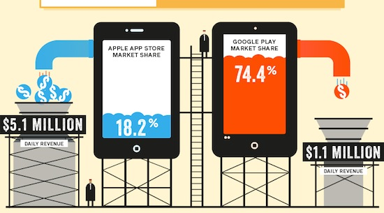 Infographic: App Store vs Google Play - FIGHT!