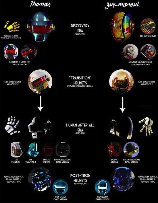 Infographic: de helmen van Daft Punk
