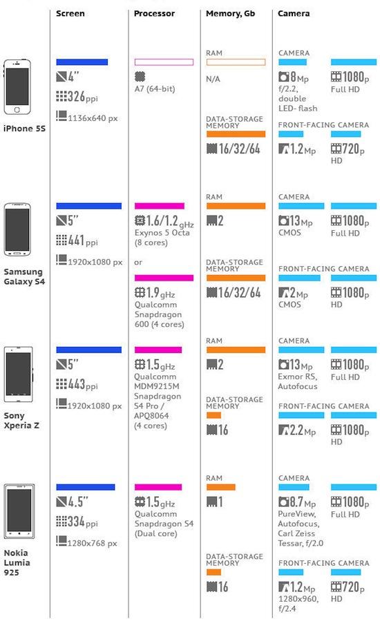 iPhone 5S versus de concurrentie (klik voor groot)