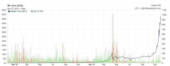 Bitcoins 1000 dollar