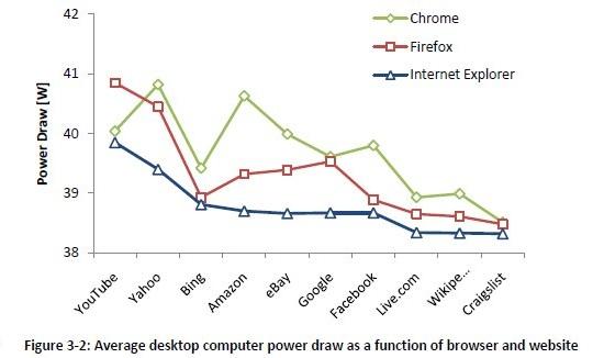 Browser desktop energie consumptie