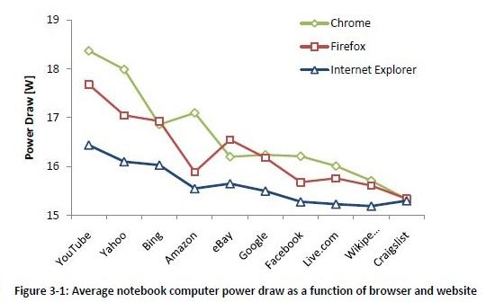 Browser notebook energie consumptie