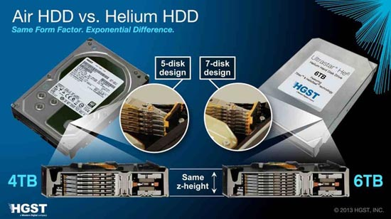 Helium HDD vs gewone HDD