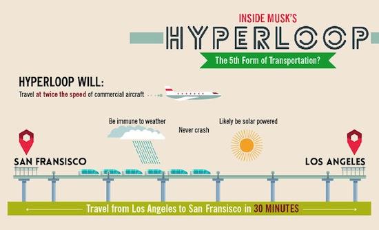 Hyperloop van Elon Musk uitgelegd in infographic
