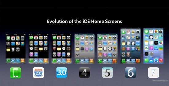 iOS overzicht