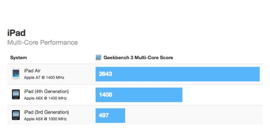 iPad Air Geekbench benchmark
