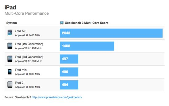 iPad Air Geekbenh Multi-Core score