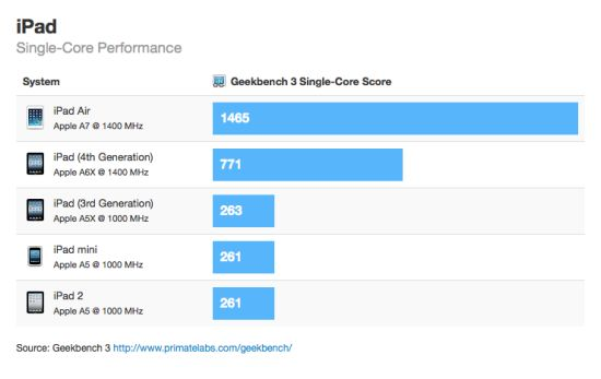 iPad Air Geekbenh Single-Core score