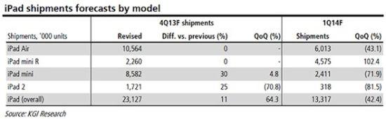 iPad shipments Q4 2013 - Q1 2014