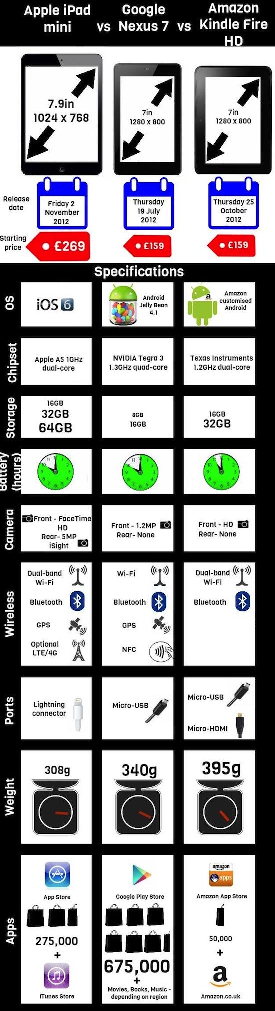 Apple iPad mini vs Google Nexus 7 vs Amazon Kindle Fire HD