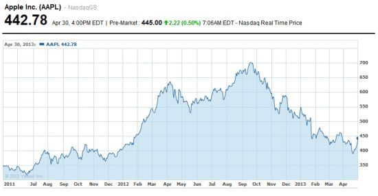 Apple aandelen koers