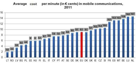 774% prijsverschillen voor mobiel bellen binnen de EU
