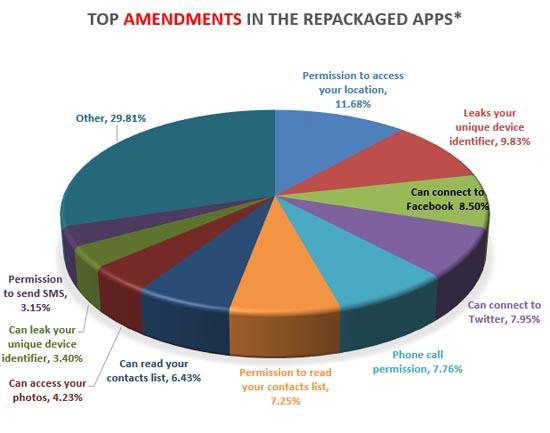 Dingen die de nep-apps doen en de echte niet