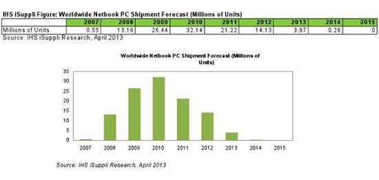 Daling verkoop netbook