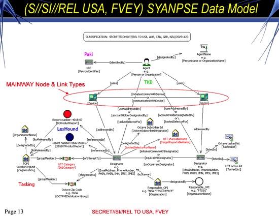 Top Secret NSA stuff, met dank aan TomTom