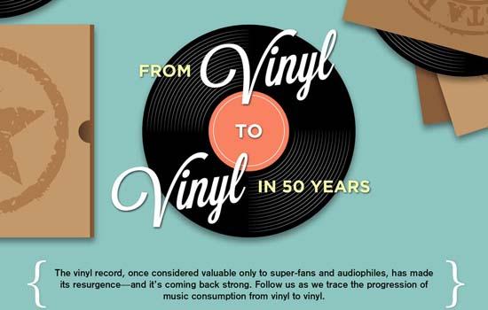 Van vinyl naar iPod en weer terug