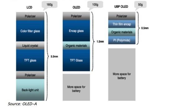 Plastic OLED-schermpje voor de Samsung Note III