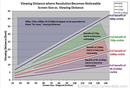 9 dingen om op te letten bij aanschaf van je volgende tv apparata - Distanza tv divano tabella ...