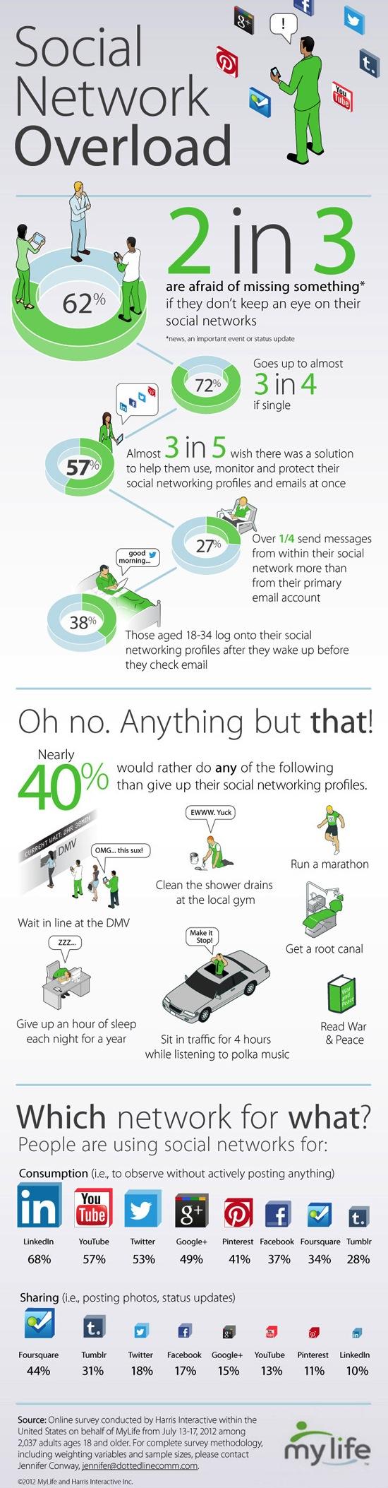 Infographic: twee op de drie heeft social media-stress