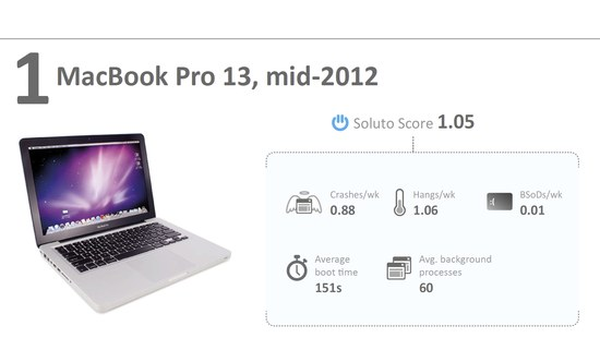 Macbook wins!