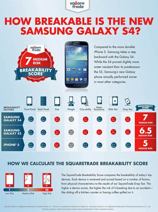 SquareTrade Samsung Galaxy S4 droptest