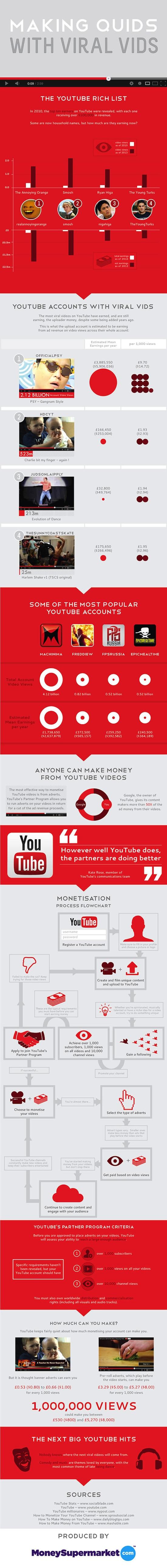 Infographic geld verdienen YouTube