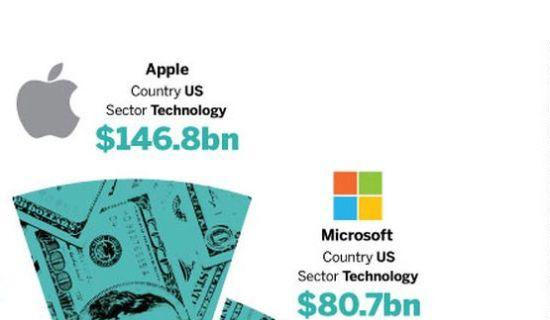 Cash techbedrijven