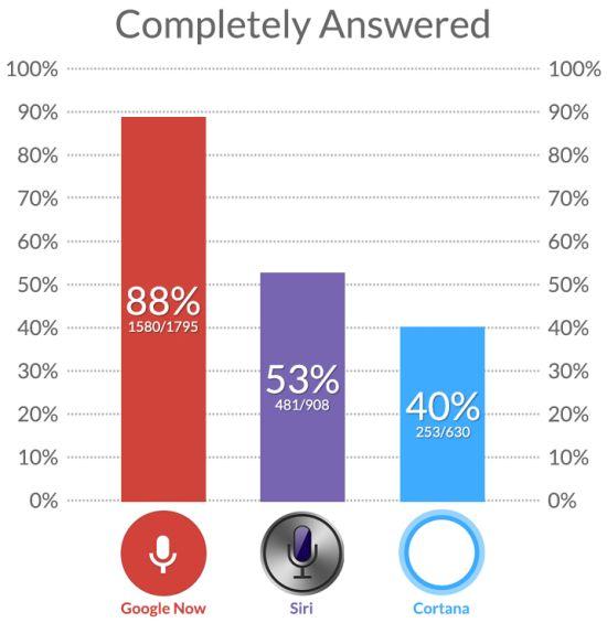 Google-Now-Siri-Cortana