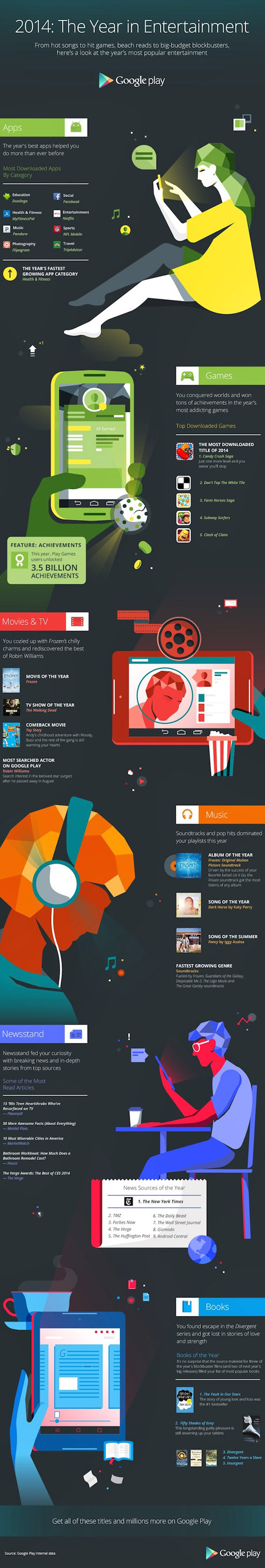 Dit zijn de populairste Android-apps van 2014