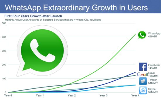 De groei van WhatsApp