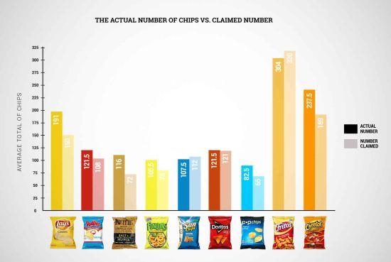 hoeveel-chips-zit-er-in-een-zak
