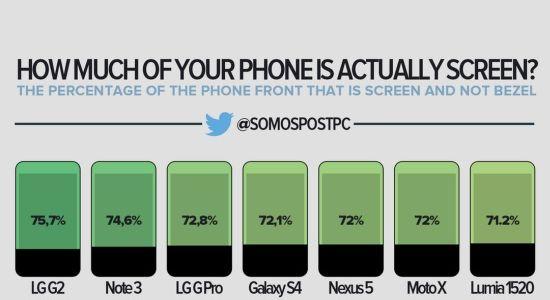 Hoeveel van je telefoon is scherm?
